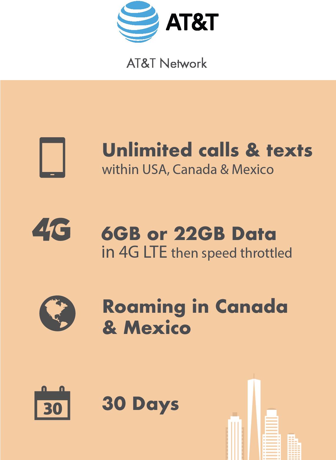 AT&T 6GB or 22GB